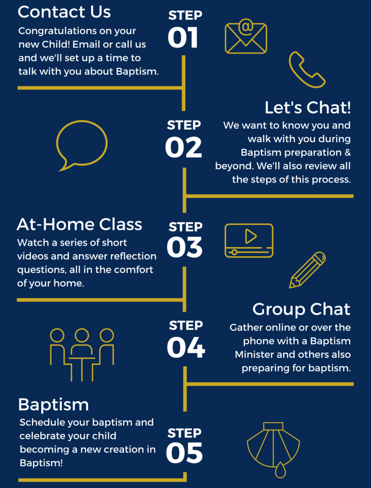 An infographic that explains the steps to prepare for baptism at St. Ignatius. Contact Isaac Garcia for an accessible version.